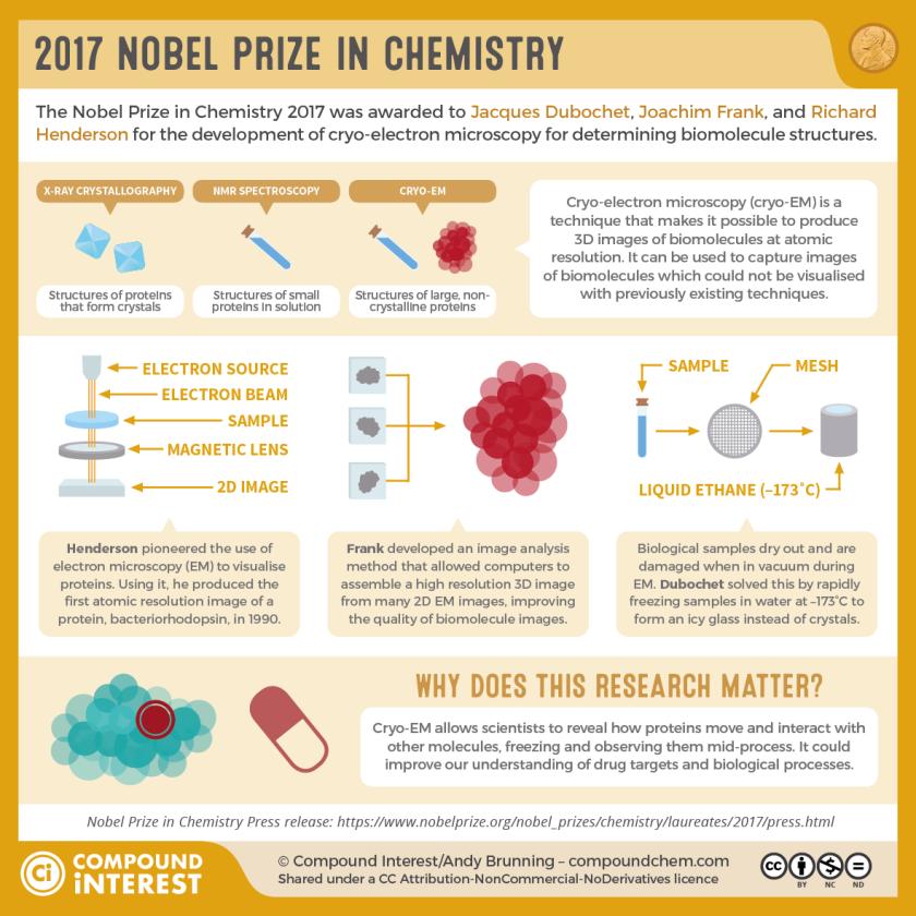 2017-Nobel-Prize-Chemistry