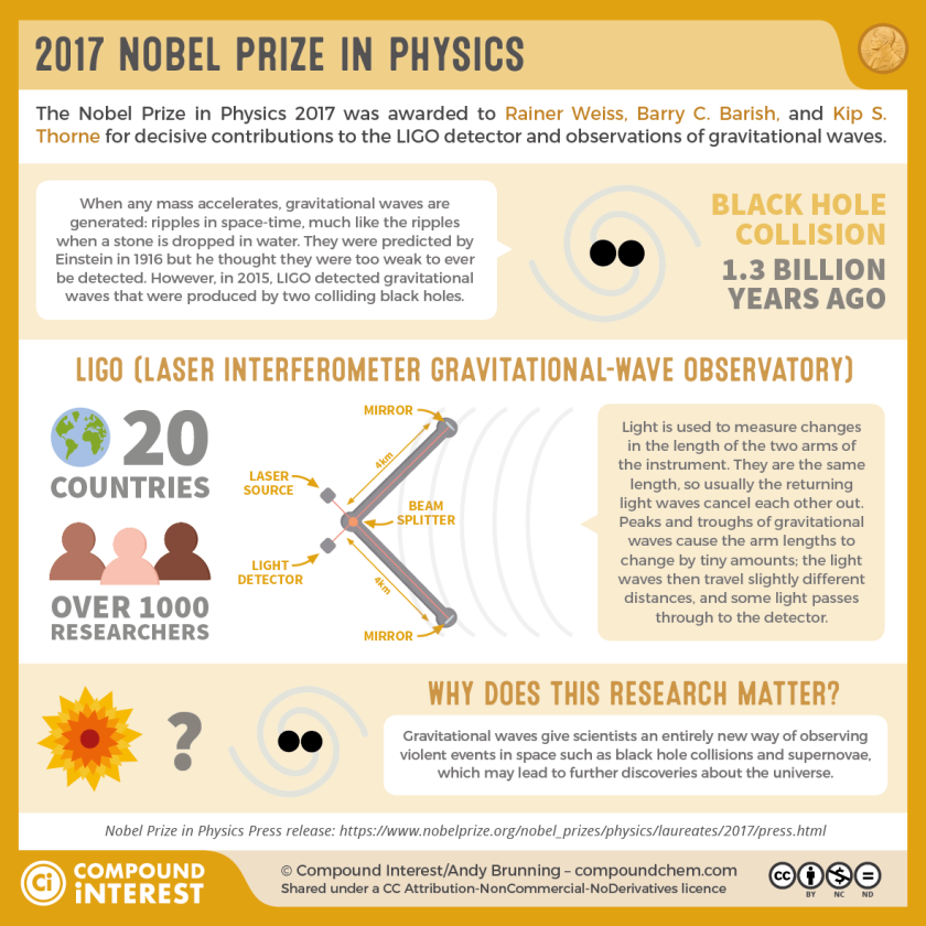 2017-Nobel-Prize-in-Physics