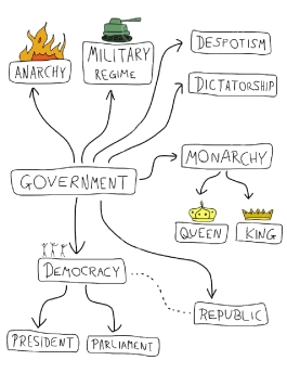 types-of-government