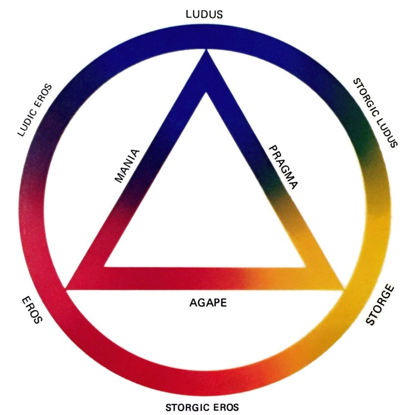 The Colour Wheel of Love